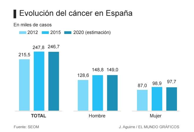 SEOM y casos de cáncer en España